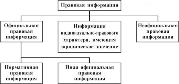 схема источников информационного права