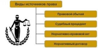 правовой обычай