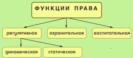 регулятивная функция права