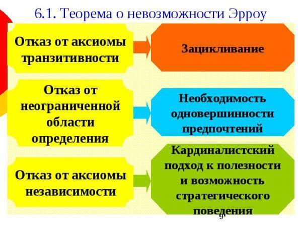 Теория Эрроу