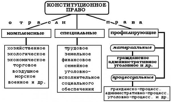 понятие и предмет науки конституционного права рф