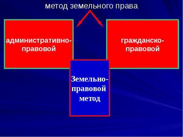 предмет и метод земельного права