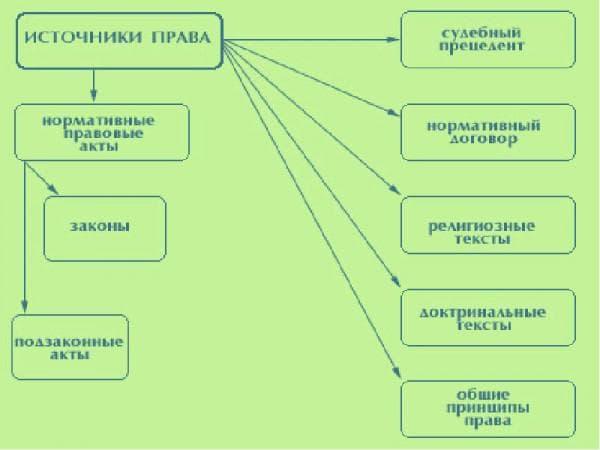 понятие и виды форм источников права